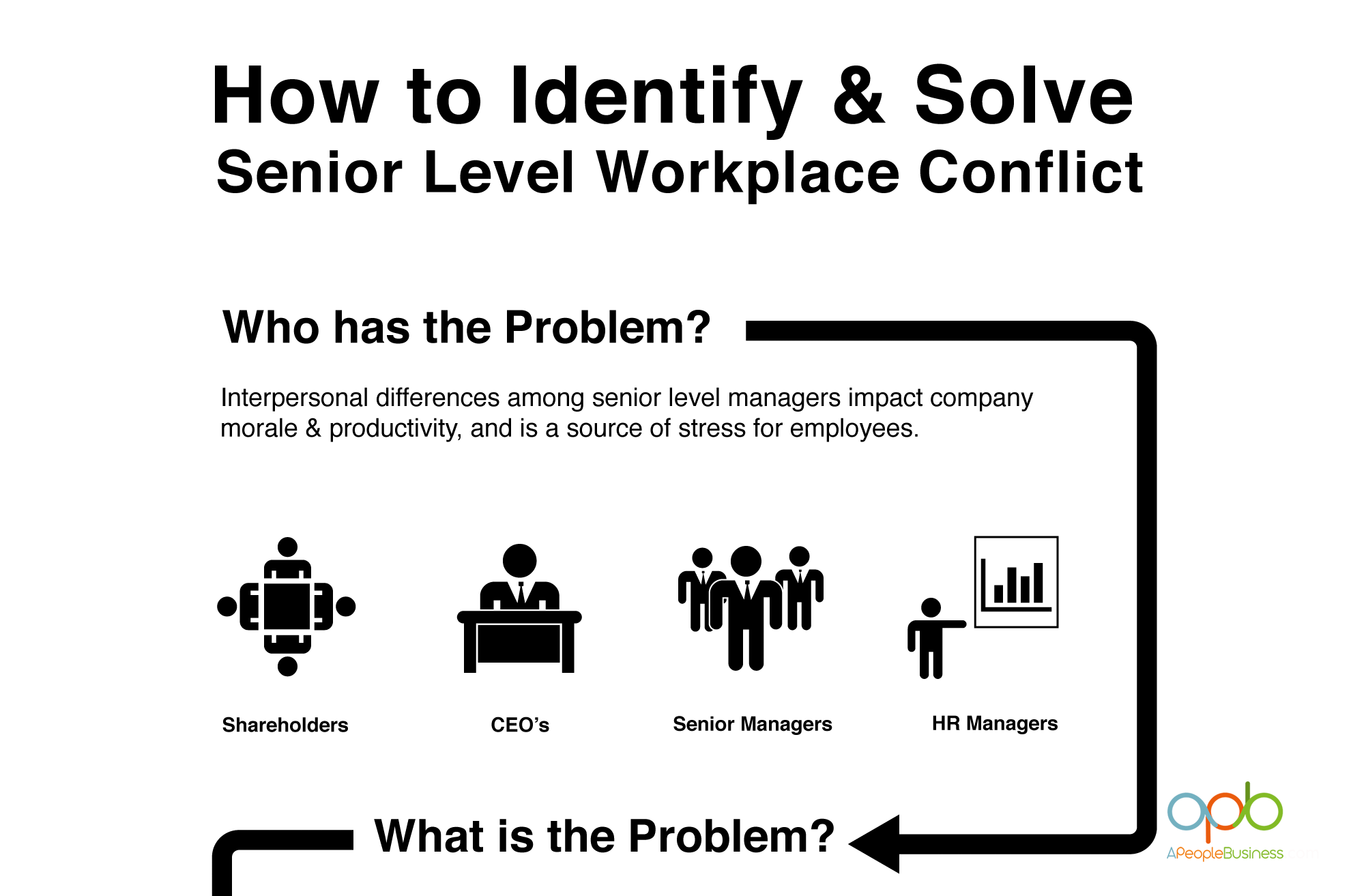 How to Identify and Solve Senior Management Workplace Conflict
