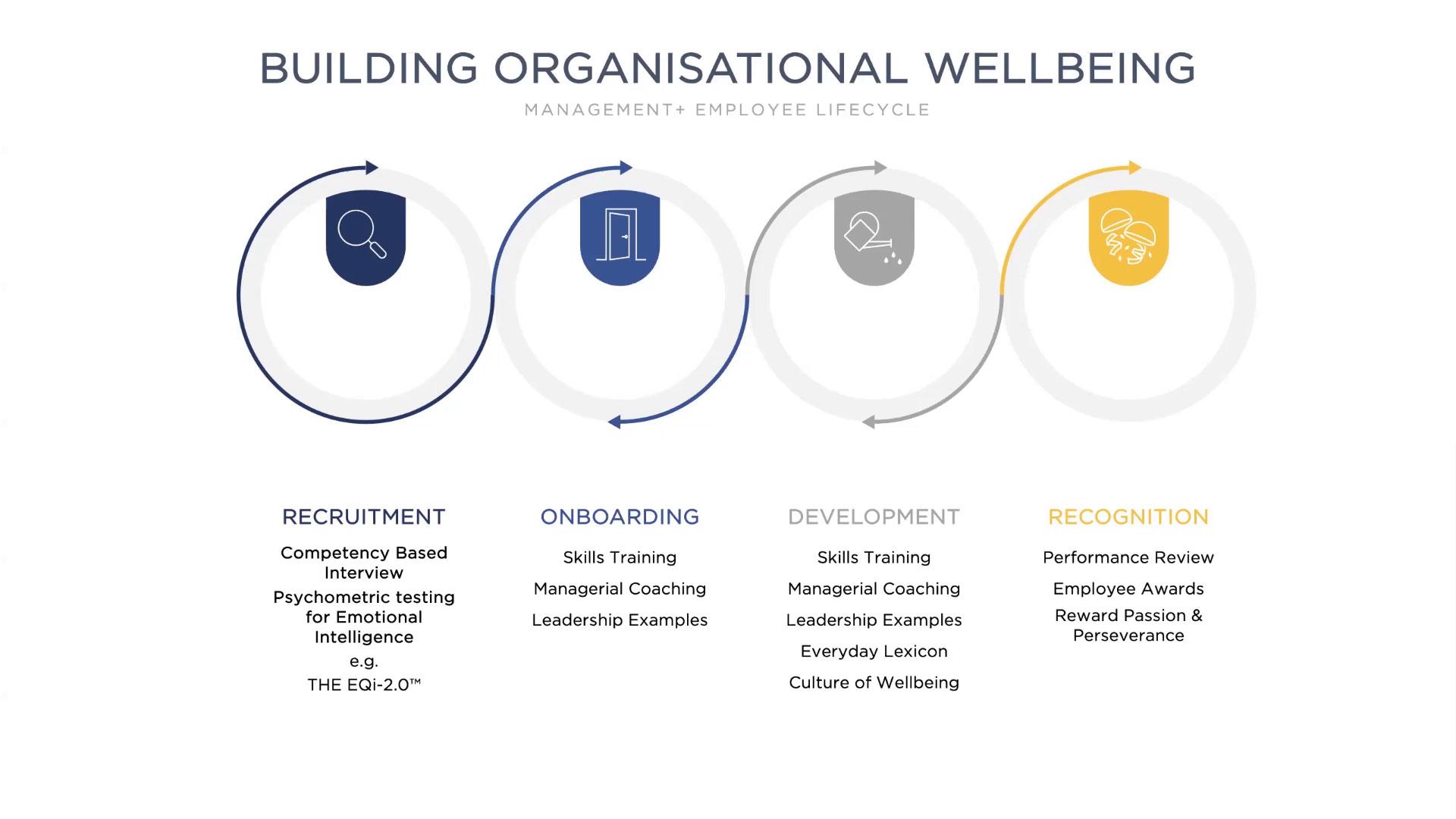 Buliding organizational wellbeing