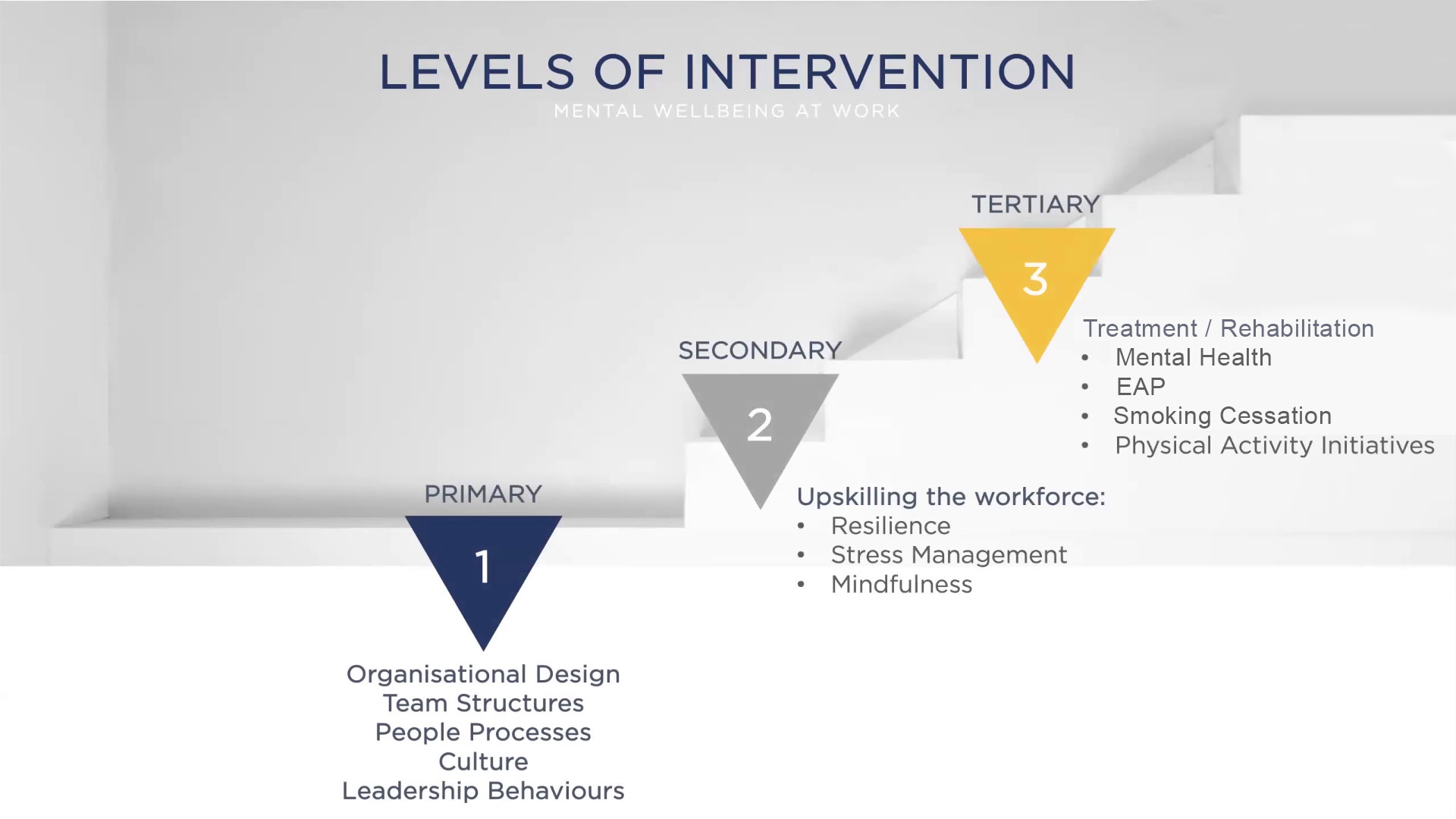 Levels of intvention chart